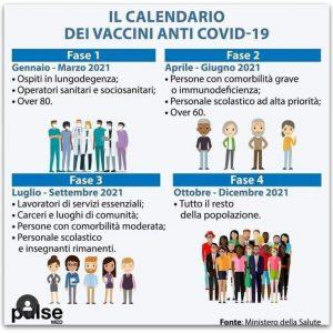 IL PIANO DELL'ITALIA PER LA VACCINAZIONE ANTI COVID-19